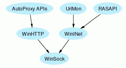 WinINet vs WinHTTP - Synopse