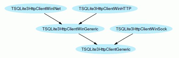 HTTP Client Classes
