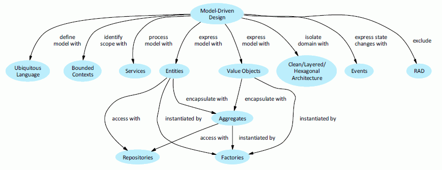 Domain driven design part 1 synopse Domaine architecture